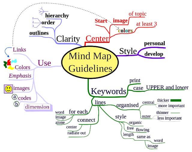 Make a mindmap - GCSE revision tips