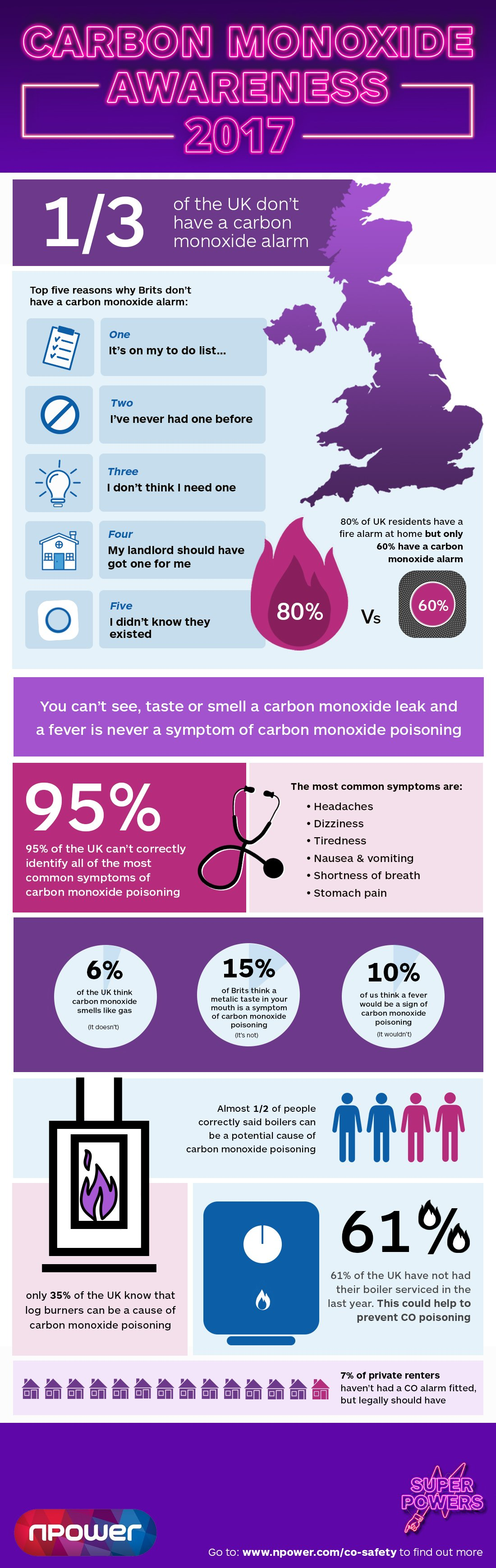 Carbon Monoxide awareness 2017 infographic