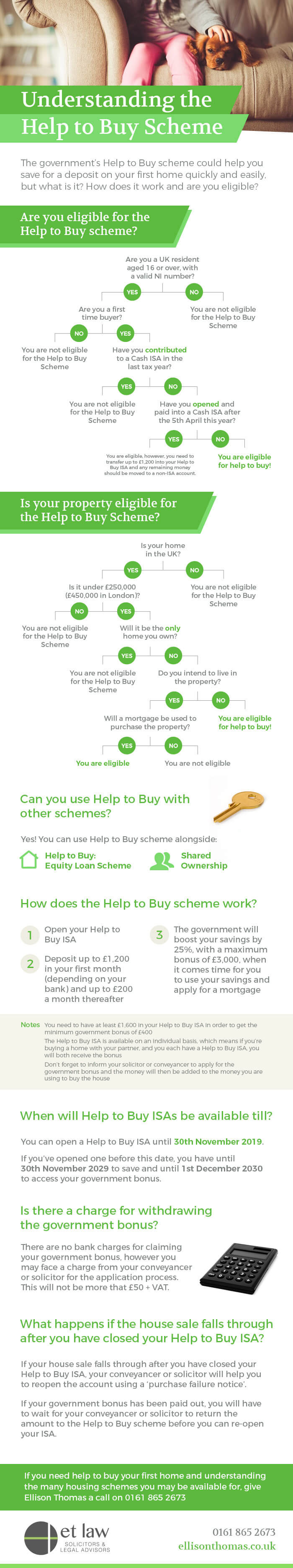 Help To Buy Scheme Explanation - infographic